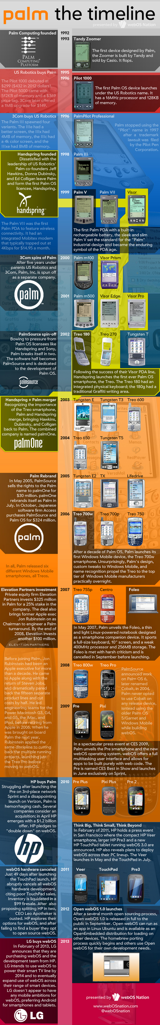 130302palm_timeline.jpg